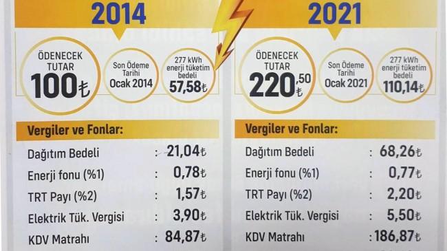 CHP Kırklareli İl Başkanı Alaaddin Güncer: Elektrik Faturası Vatandaşın Cebini Çarpıyor